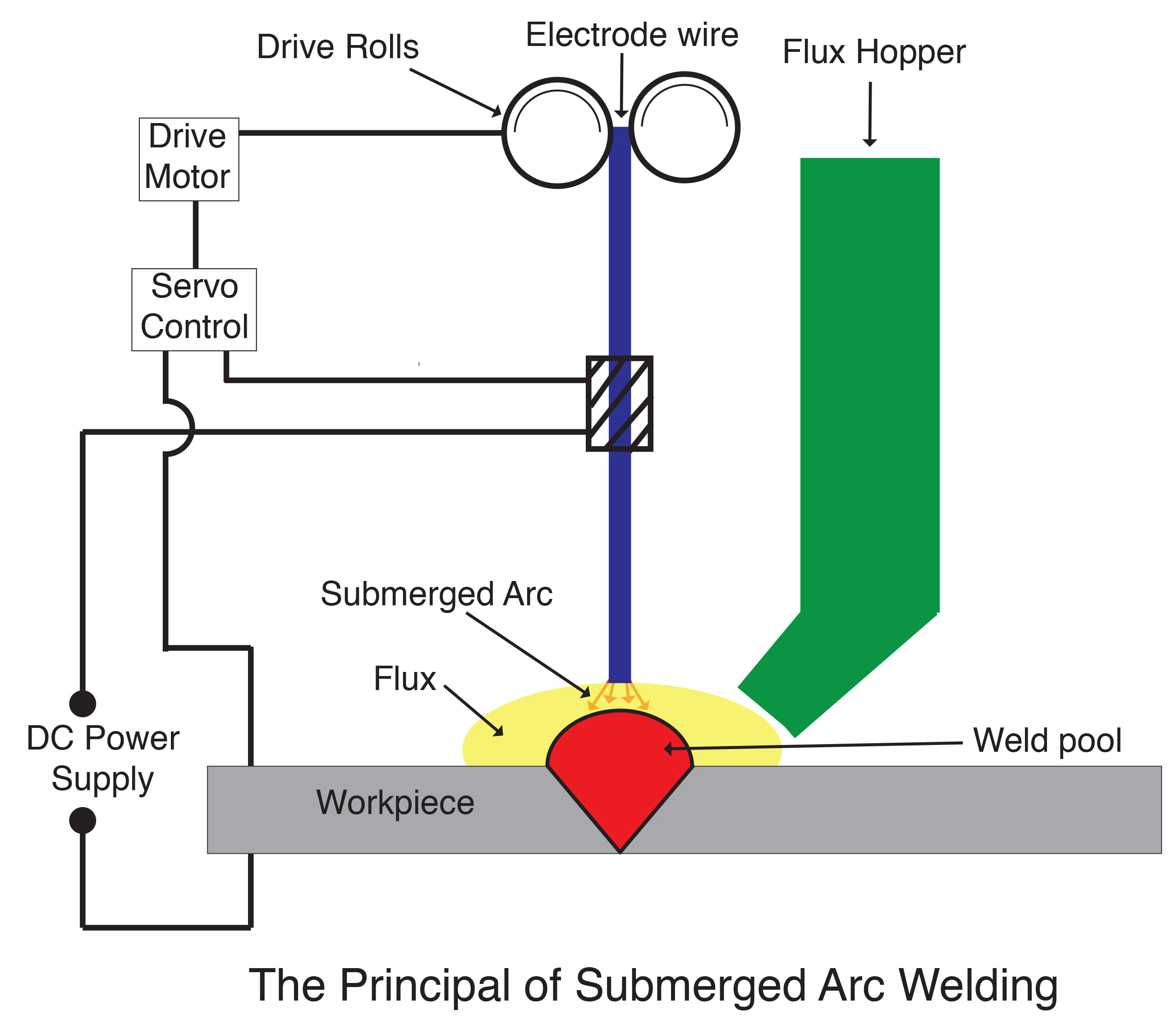 The Principal of Submerged Arc Welding